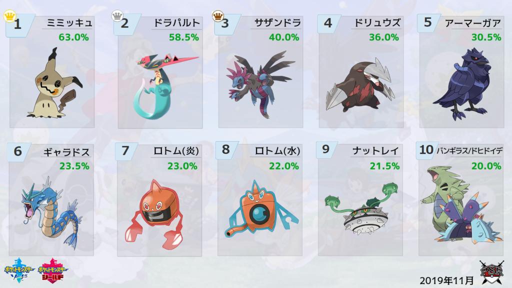 ポケモン 剣 盾 最強 チーム
